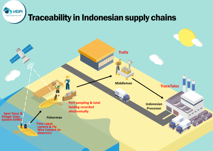 Indonesia_traceability