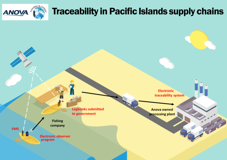 Pacific islands_traceability.png