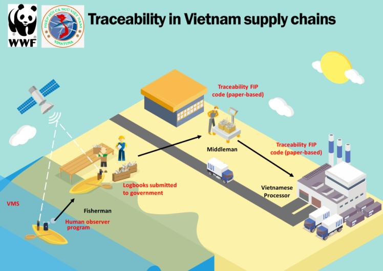 Vietnam_traceability